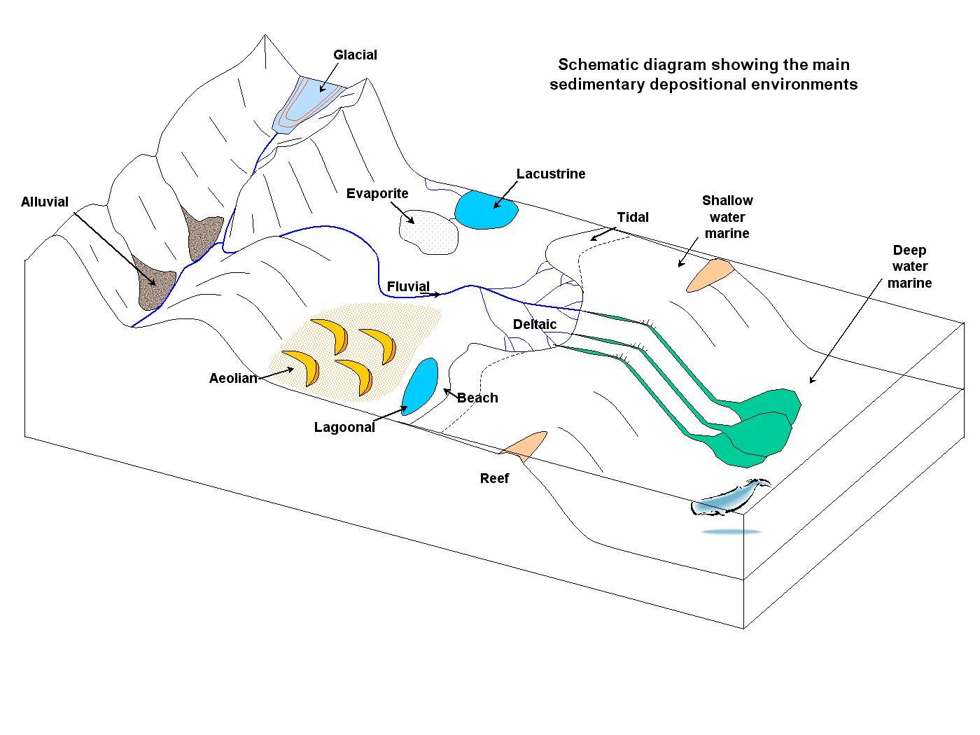 Basics--Depositional Environments