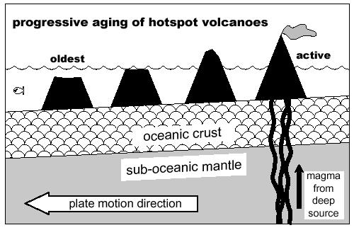 G101 Lab 2 Plate Tectonics