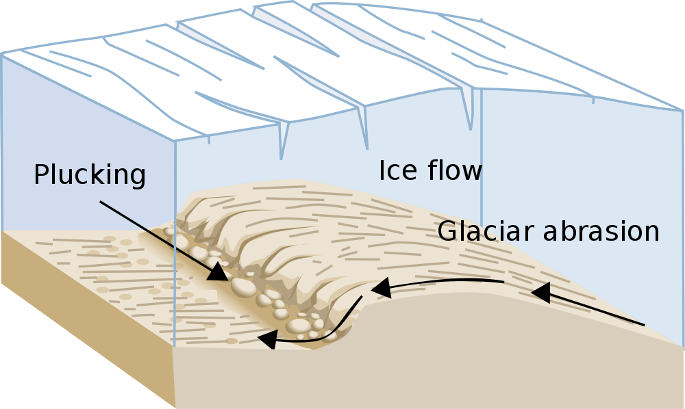 diagram of a glacier plucking and abrading. Basics  Glaciers